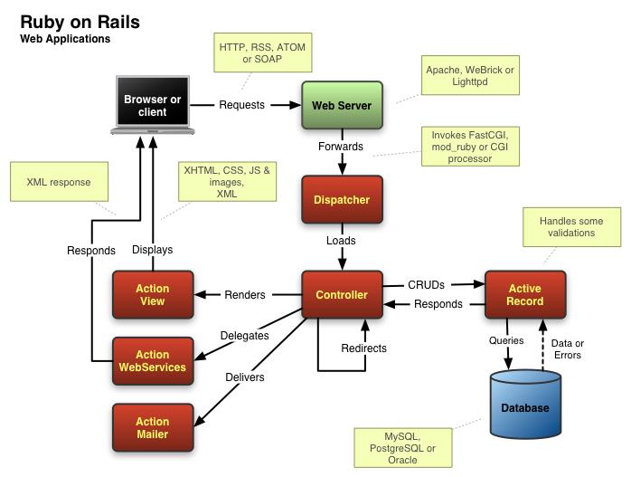 Ruby On Rails I